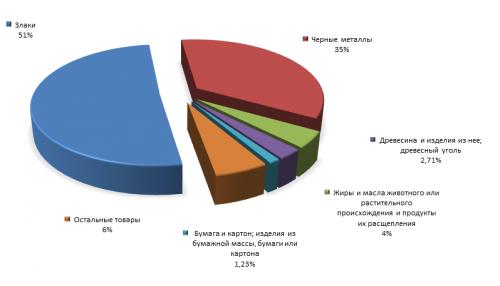 Источник: ITC Trade Map